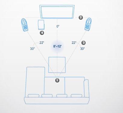 Pixels & Bits: Surround Speaker Placement