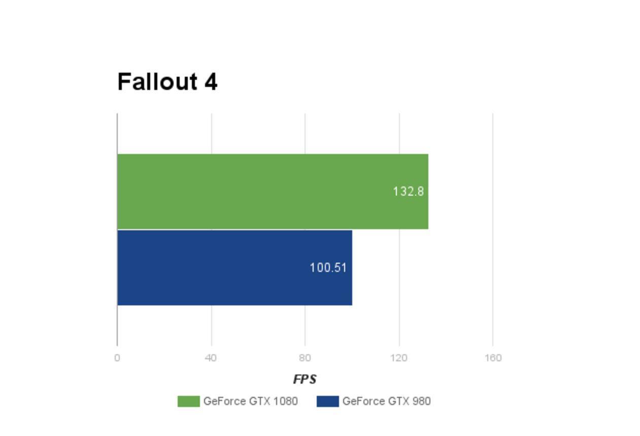 NVIDIA GeForce GTX 1080 Review - Gaming Nexus