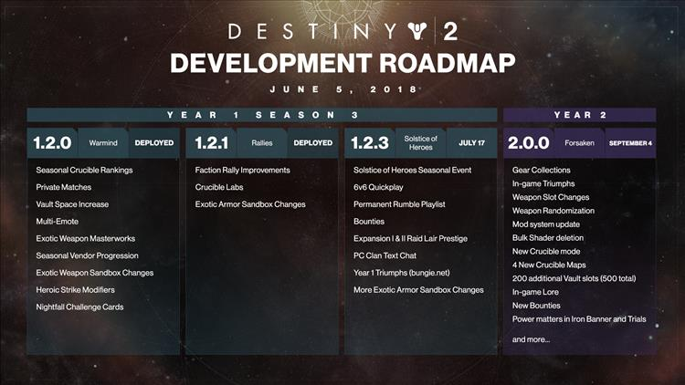 Bungie announces year 2 plans for destiny 2 gaming nexus and an exotic weapon however for the rest of the platforms forsakens release will unlock all of the previous ps4 timed exclusives to those players malvernweather Image collections